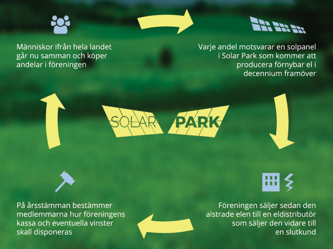 Grön Ekonomi